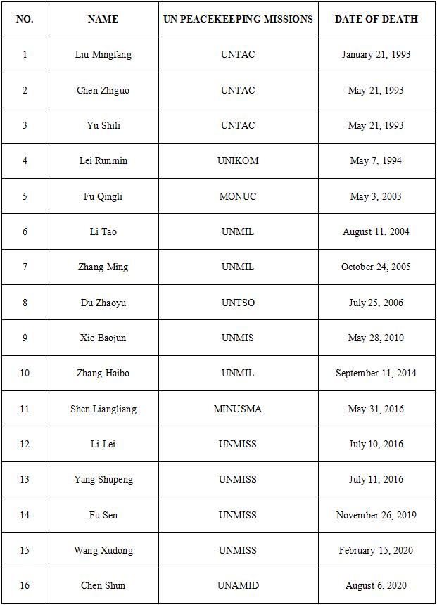 双语:《中国军队参加联合国维和行动30年》白皮书 PDF下载