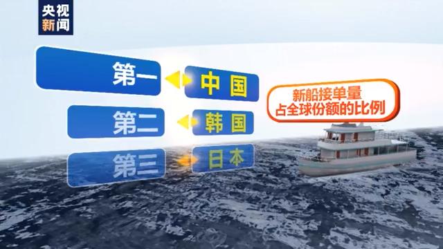 中國造船時隔兩年重新奪回接單量全球第一