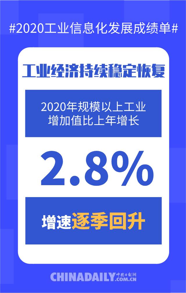 【图说中国经济】数读2020年工业和信息化发展成绩单