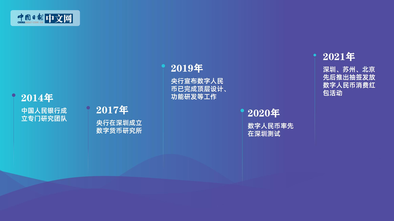 【动画】中国经济财画绘:关于数字人民币的五个关键词