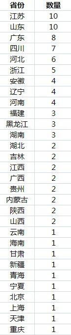 山东那个城市人口最多_中国城市人口大数据:91市超500万人山东数量最多