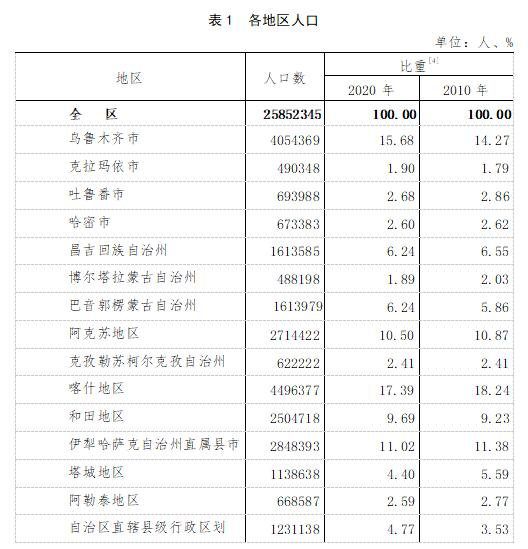 中国人口数据统计网_中国历年人口总数统计