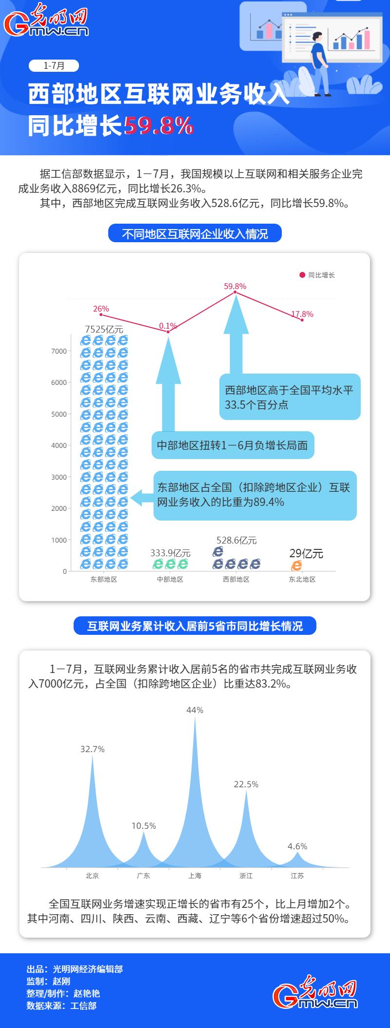 數據圖解丨1-7月 西部地區互聯網業務收入同比增長59.8%