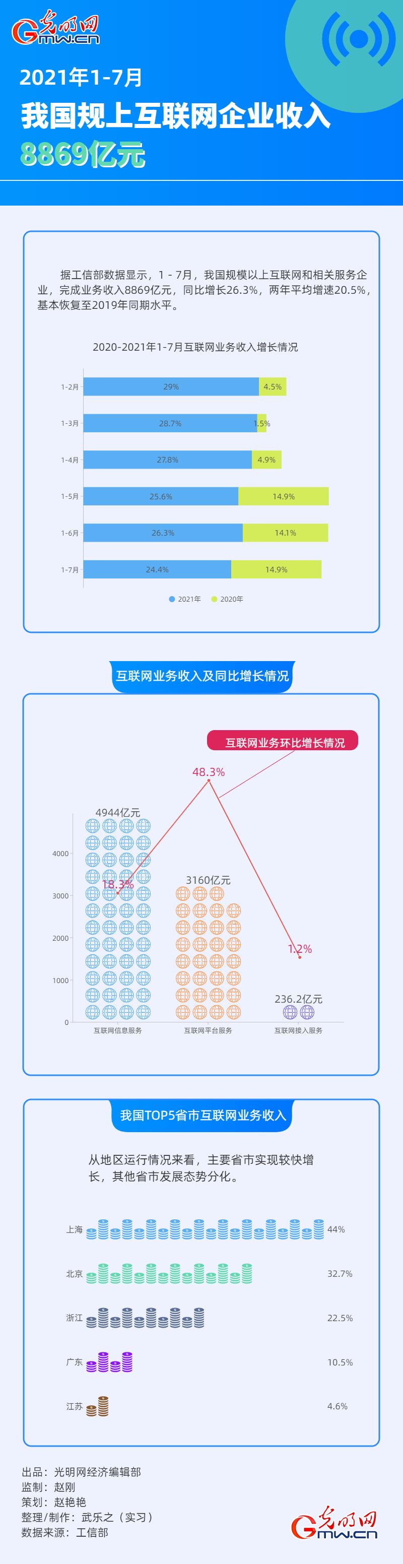數據圖解丨1-7月我國規上互聯網企業收入8869億元