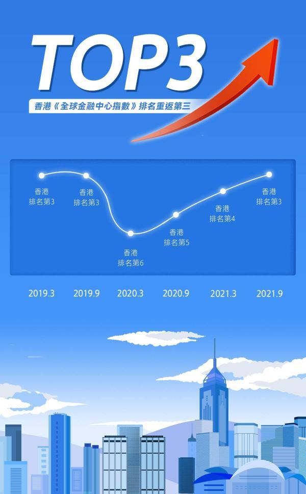 香港这个U形曲线说明了什么