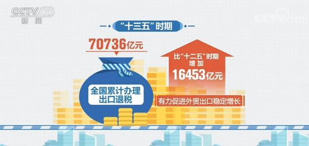 """""""十三五""""时期全国累计办理出口退税70736亿元"""